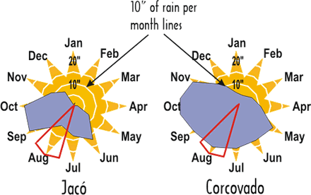 How to read the average monthly rainfall charts for Costa Rica regions