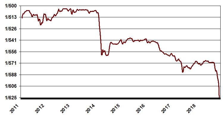 Graph Of Costa Rica Colon Exchange Rate Crash 2018
