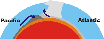 As the Pacific plate moves east it slides under and lifts the Atlantic plate in a process called subduction.