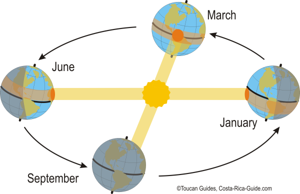 Sun illumination as a function of Earth Tilt