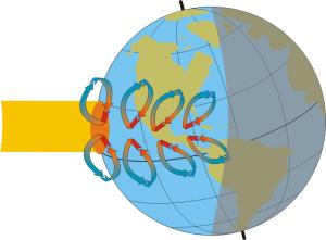 Earth tilt summer