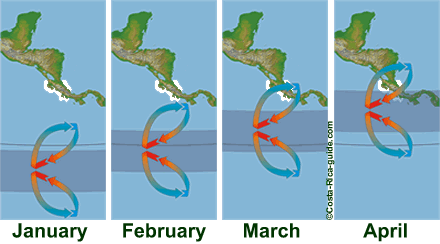 ITCZ January to April