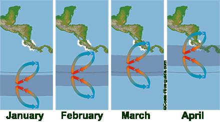 ITCZ January to April
