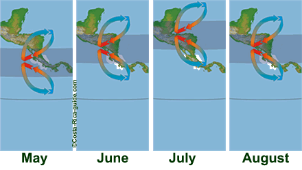 ITCZ May to August
