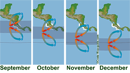 ITCZ September to December
