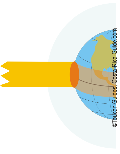 Uneven heating of the earth surface