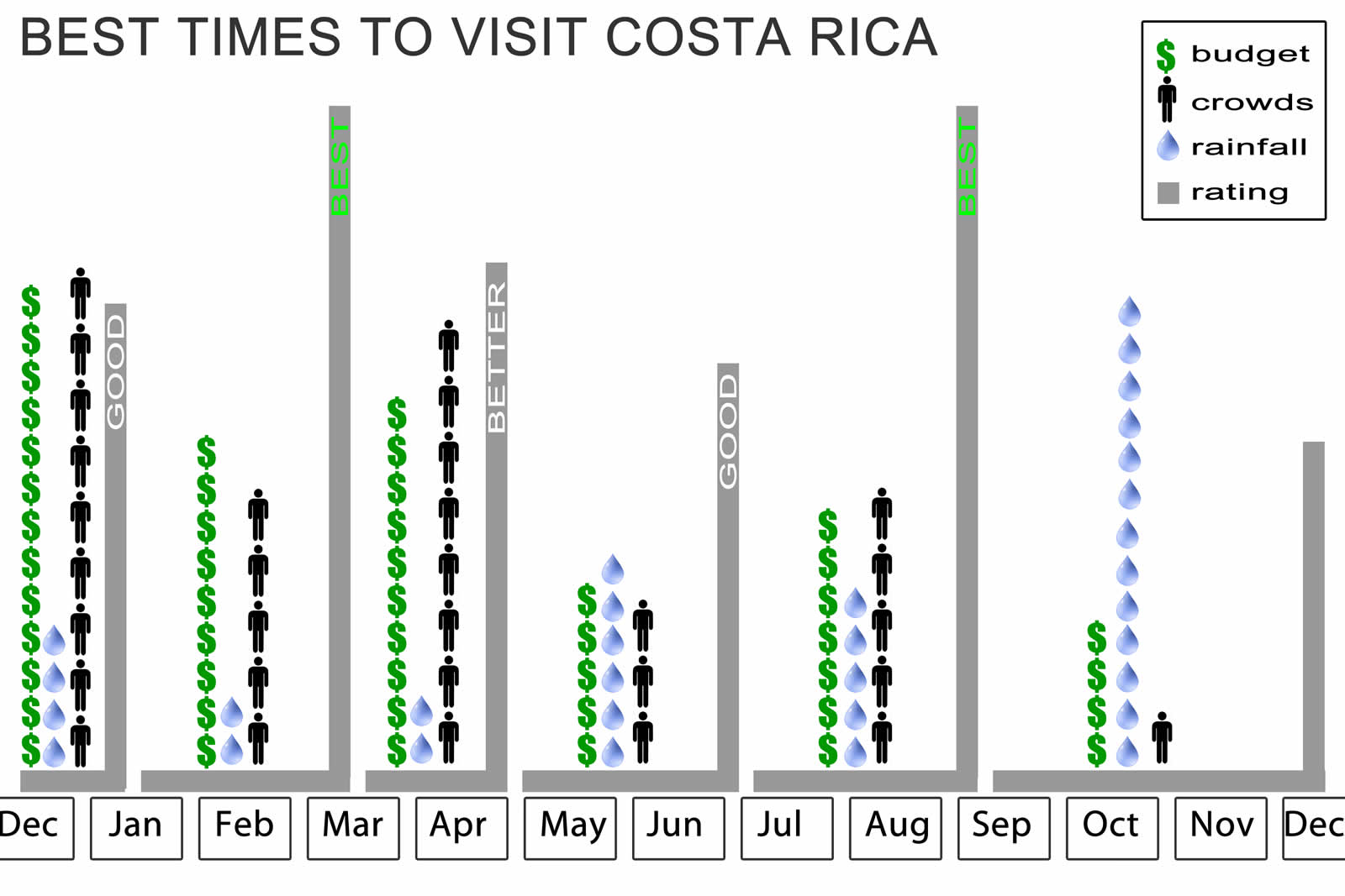 Chart Of The Best Times To Visit Costa Rica