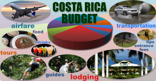 diagram of Costa Rica travel costs