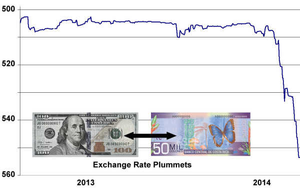 Colon vs Dollar Exchange Rate Drop early in 2014