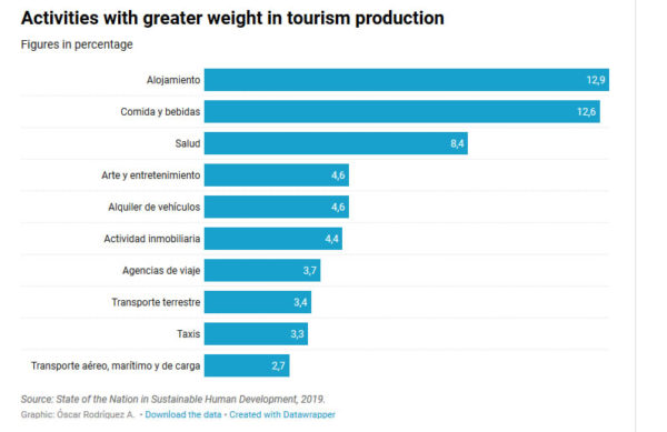percentage-tourist-spending-by-category