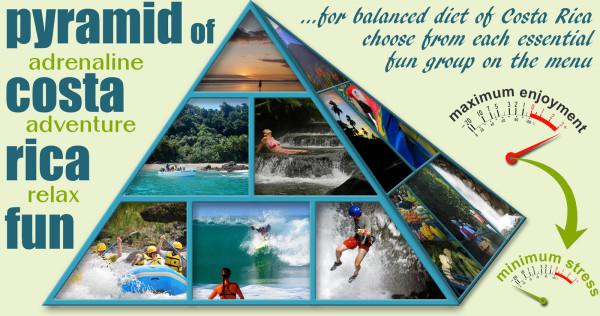 Costa Rica Activities Pyramid