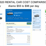Rent-a-Car Cost Comparisons