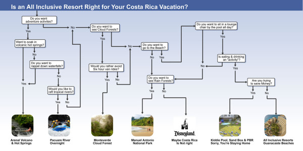 Flowchart for All Inclusive Costa Rica