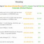 Costa Rica Cost of Living Comparisons