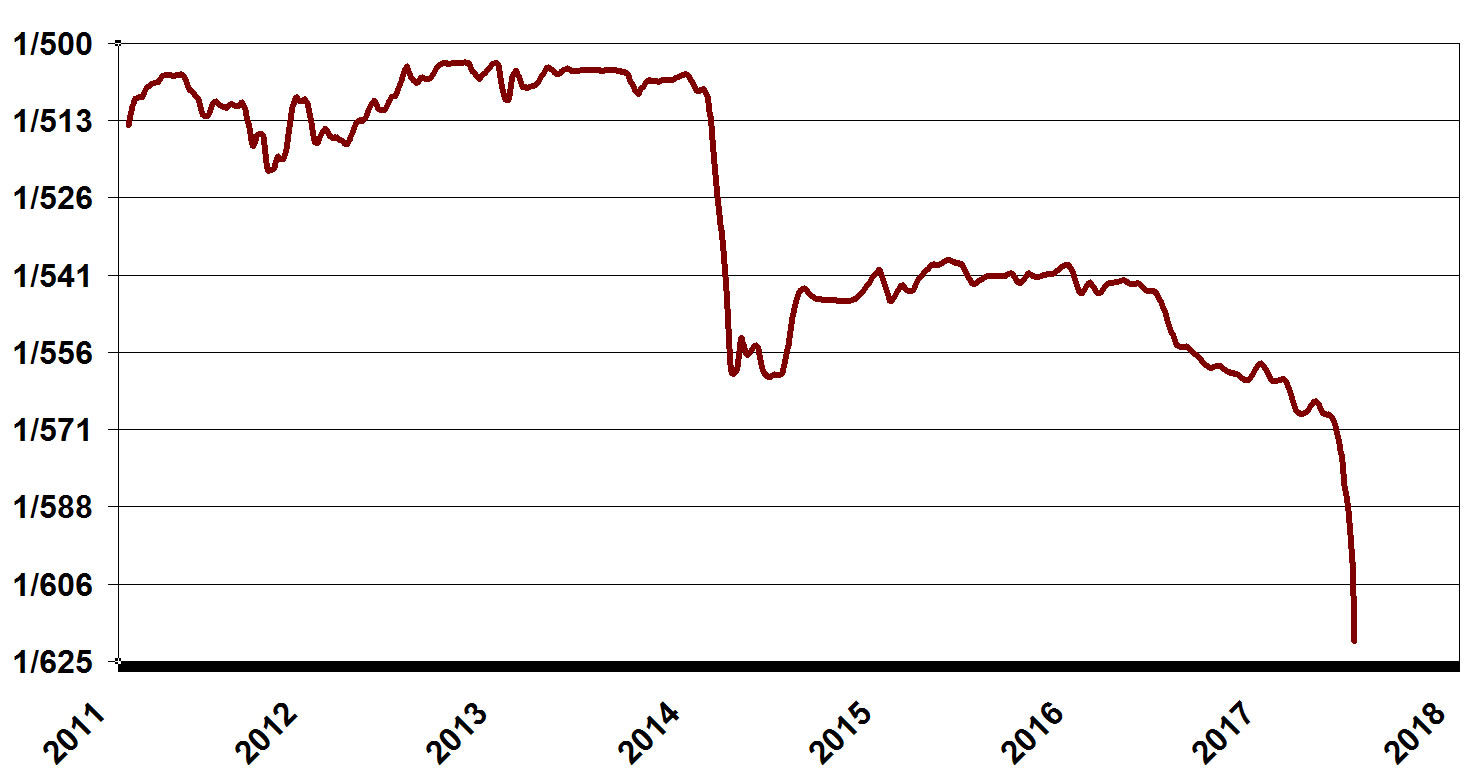 Dollars Per Costa Rican Colon Exchange Rate Collapse 2017