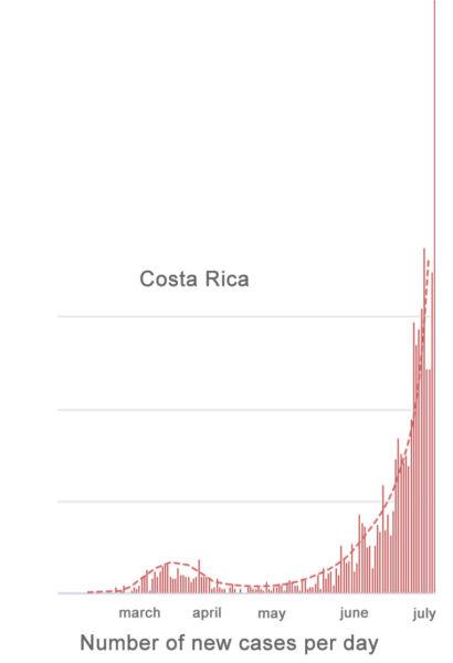 20200710-costa-rica-cases-up