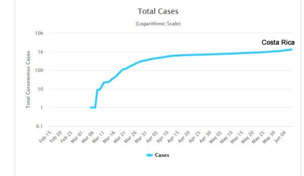 Costa Rica total Covid19 cases